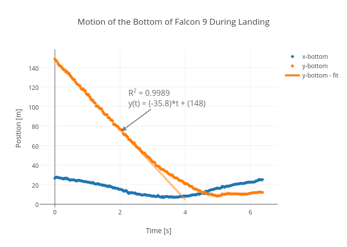 Motion of the Bottom of Falcon 9 During Landing