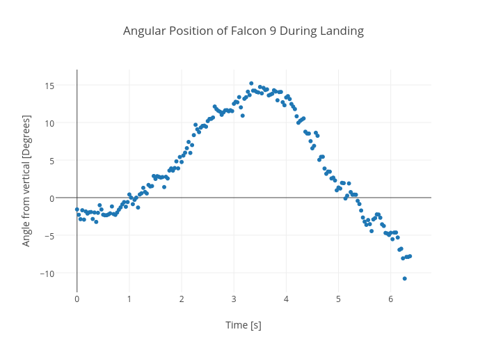 Angular Position of Falcon 9 During Landing