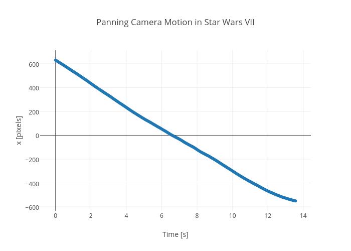 Panning Camera Motion in Star Wars VII