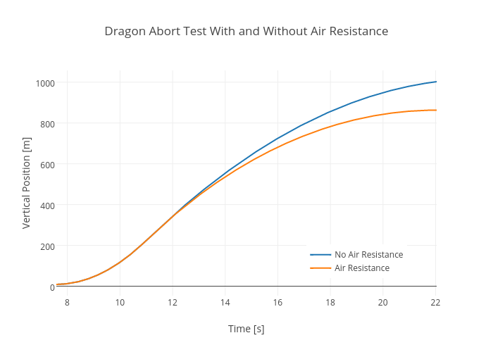 Dragon Abort Test With and Without Air Resistance