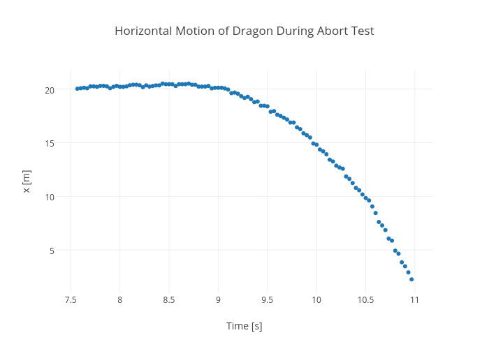 Horizontal Motion of Dragon During Abort Test