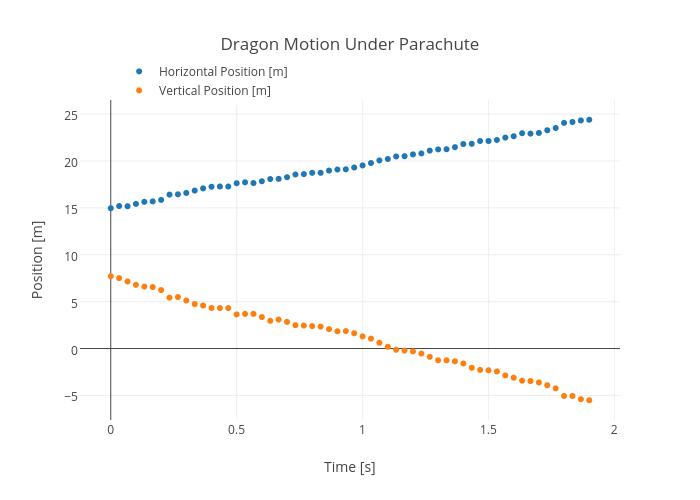 Dragon Motion Under Parachute