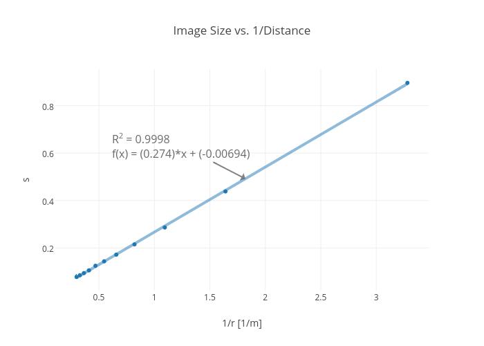 Image Size vs. 1/Distance