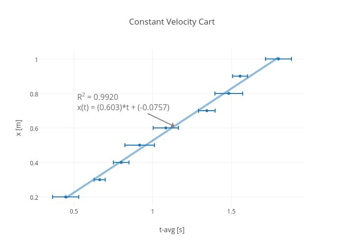 Constant Velocity Cart