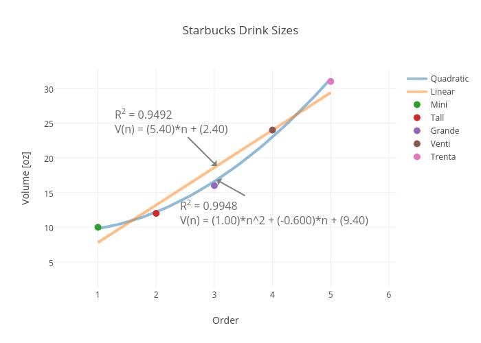 Starbucks Drink Sizes