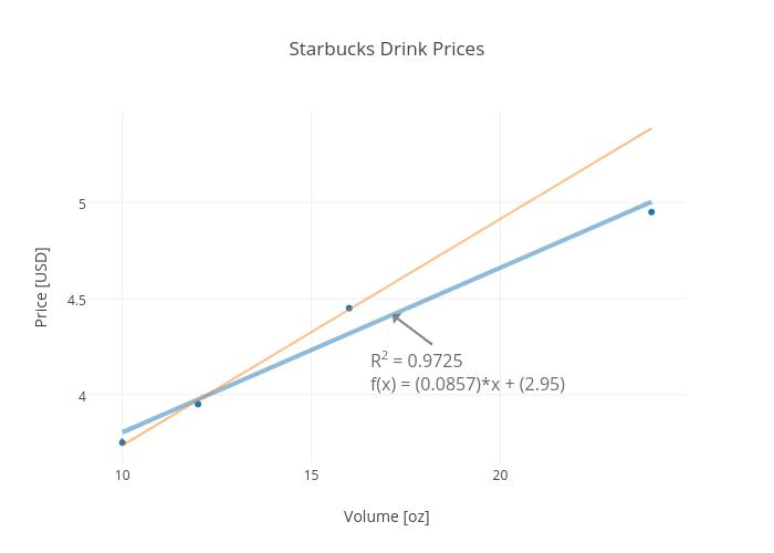 Starbucks Drink Prices