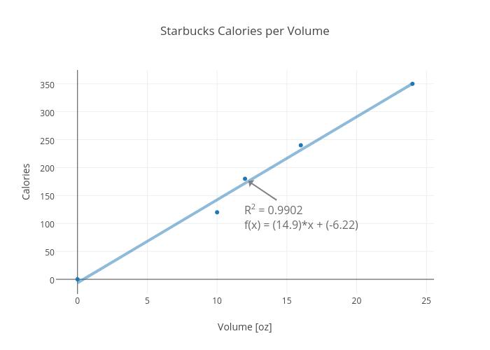 Starbucks Calories per Volume
