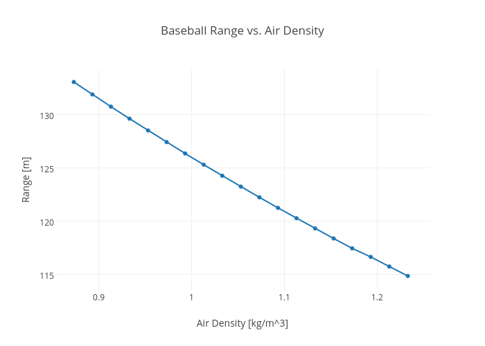 Baseball Range vs. Air Density