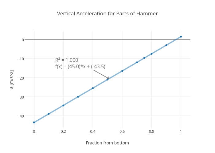 Vertical Acceleration for Parts of Hammer