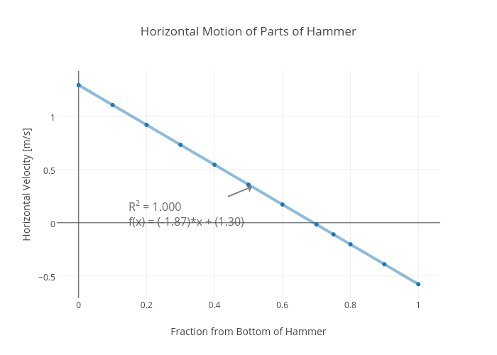 Horizontal Motion of Parts of Hammer
