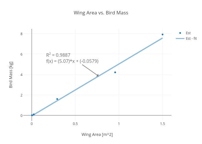 Wing Area vs. Bird Mass