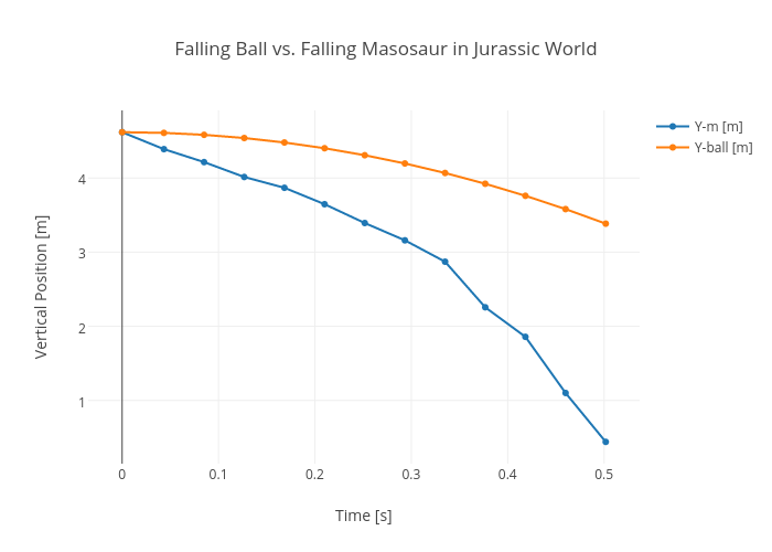 Falling Ball vs. Falling Masosaur in Jurassic World