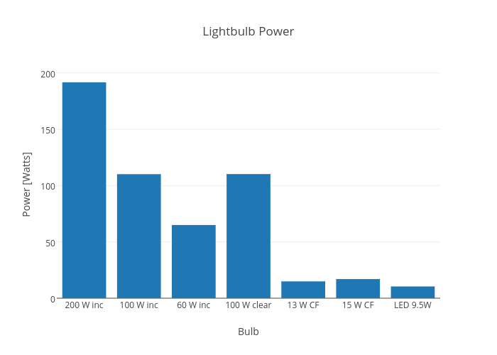 Tested: How Bright LEDs Are Compared to Other Lights | WIRED