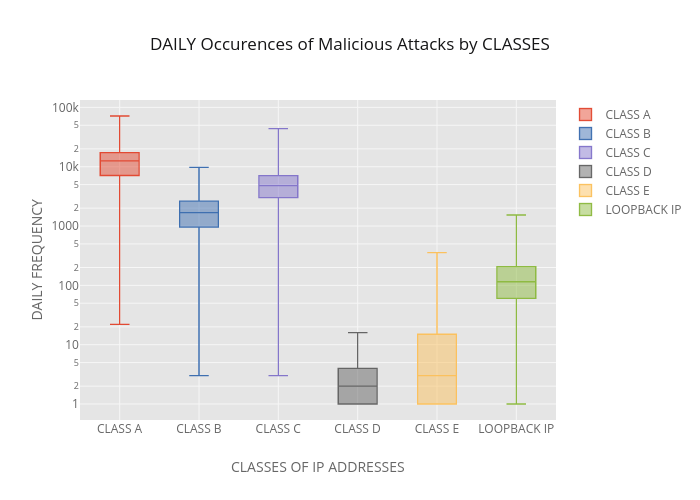 DAILY Occurences of Malicious Attacks by CLASSES | box plot made by Richardafolabi | plotly