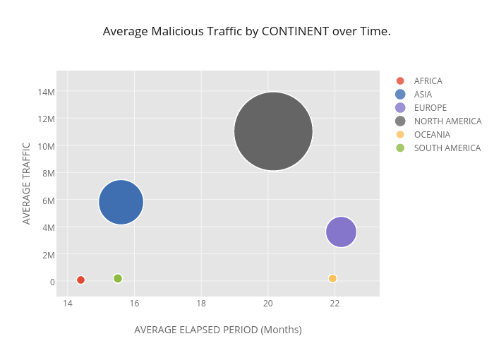 Average Malicious Traffic by CONTINENT over Time. | scatter chart made by Richardafolabi | plotly