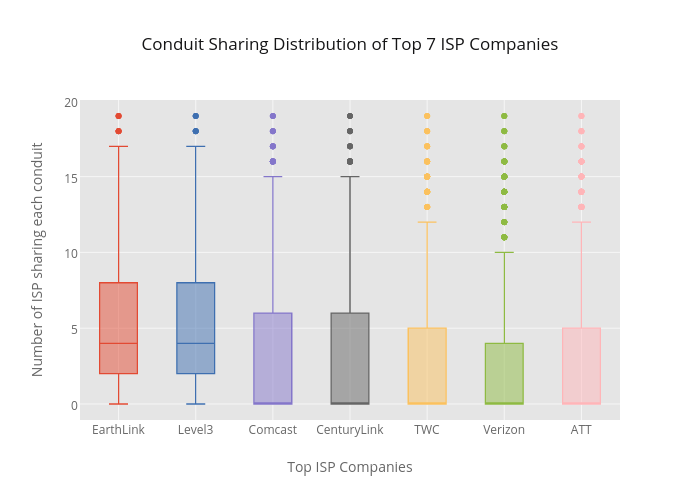 Conduit Sharing Distribution of Top 7 ISP Companies | box plot made by Richardafolabi | plotly