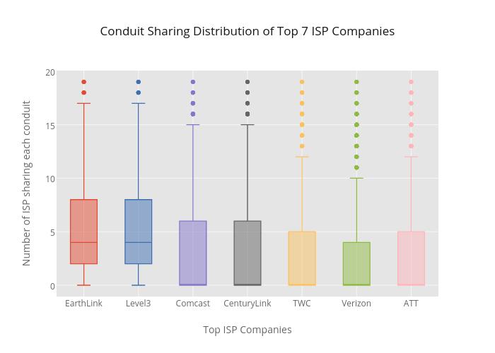 Conduit Sharing Distribution of Top 7 ISP Companies | box plot made by Richardafolabi | plotly