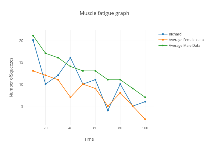Muscle fatigue graph | scatter chart made by Richardbrey