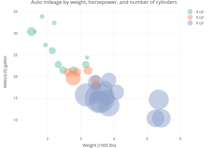 Auto mileage by weight, horsepower, and number of cylinders | scatter chart made by Rkabacoff | plotly