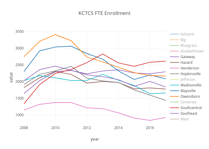 KCTCS FTE Enrollment | line chart made by Robwiederst | plotly