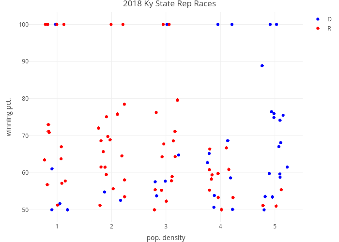2018 Ky State Rep Races | scatter chart made by Robwiederst | plotly