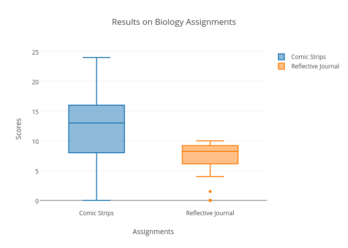biology assignments Our biology assignment help tutors have been making the detailed reports regarding all the topics of biology assignment ecology : ecology is the branch of biology which is responsible for the study of the relationship of living beings and organisms on earth with their natural habitat.