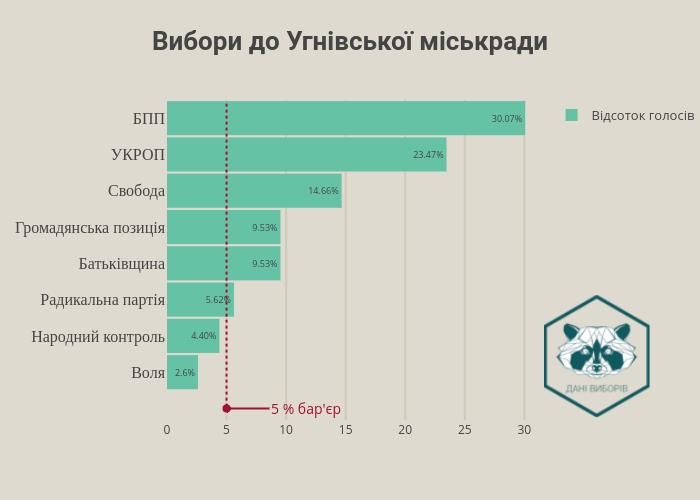 Вибори до Угнівської міськради | bar chart made by Robik | plotly