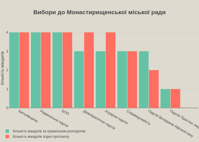Вибори до Монастирищенської міської ради | bar chart made by Robik | plotly