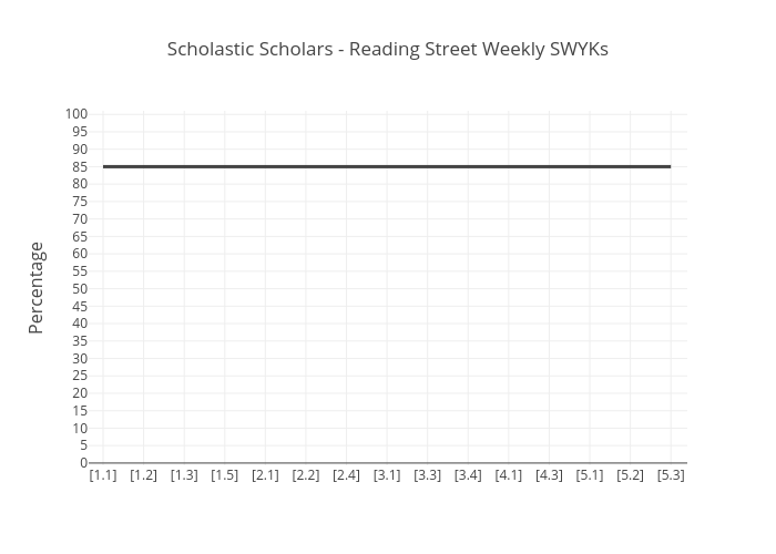 Scholastic Scholars - Reading Street Weekly SWYKs | line chart made by Room430 | plotly