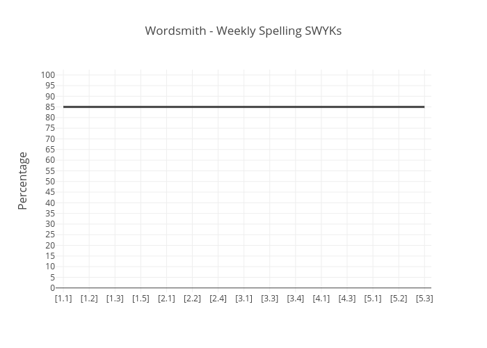 Wordsmith - Weekly Spelling SWYKs   line chart made by Room430   plotly