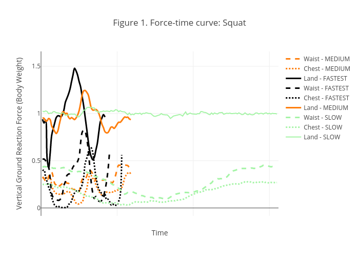 Figure 1. Force-time curve: Squat | line chart made by Ross36 | plotly