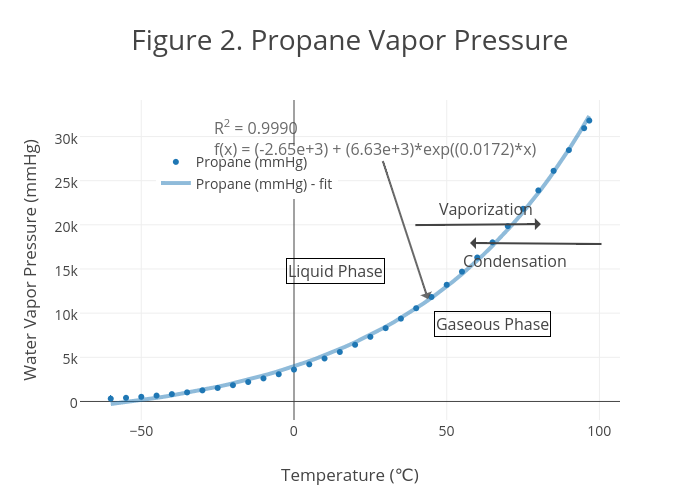 wiring diagram for propane figure 2. propane vapor pressure | scatter chart made by ruchita14 | plotly #6