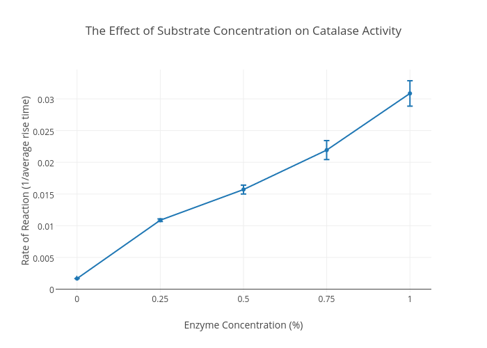 the effect of catalase C) have an effect on the activity of the enzyme catalase (found in beef liver) in the breakdown of hydrogen peroxide hypothesis if liver is placed in different temperatures of 0.