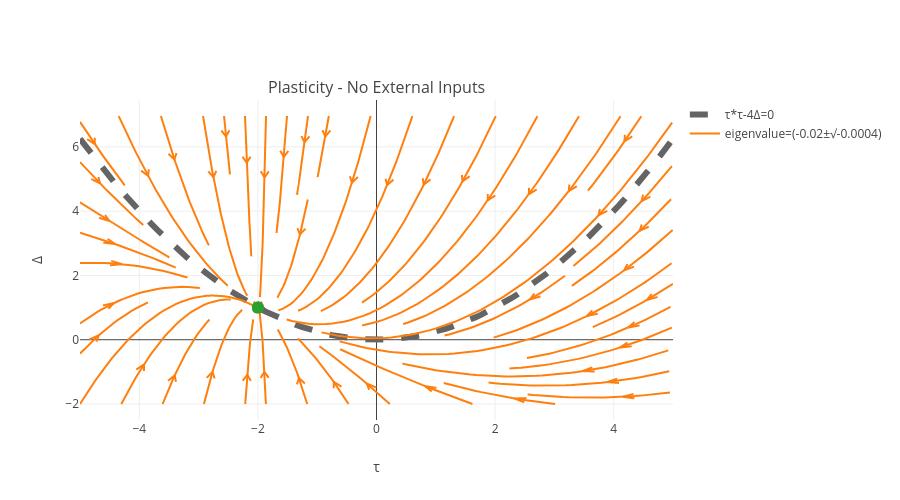 Δ vs τ   line chart made by Rzalpaca   plotly