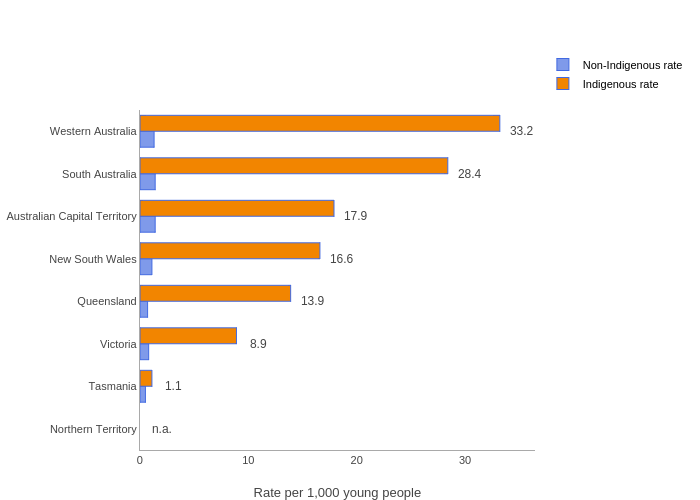 vs Rate per 1,000 young people | grouped bar chart made by Sac | plotly