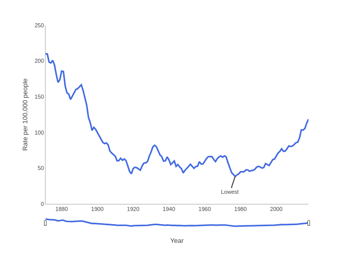   line chart made by Sac   plotly