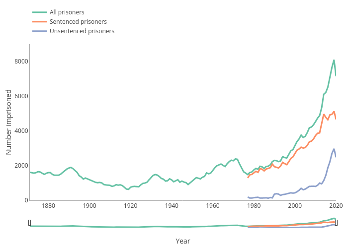 | line chart made by Sac | plotly