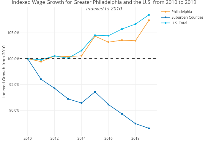 Indexed Wage Growth for Greater Philadelphia and the U.S. from 2010 to 2019indexed to 2010 | line chart made by Shausnerlevine | plotly