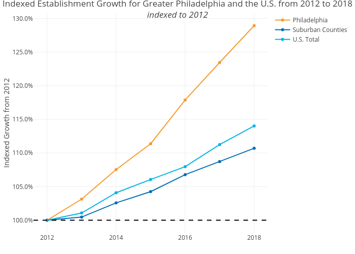 Indexed Establishment Growth for Greater Philadelphia and the U.S. from 2012 to 2018indexed to 2012   line chart made by Shausnerlevine   plotly