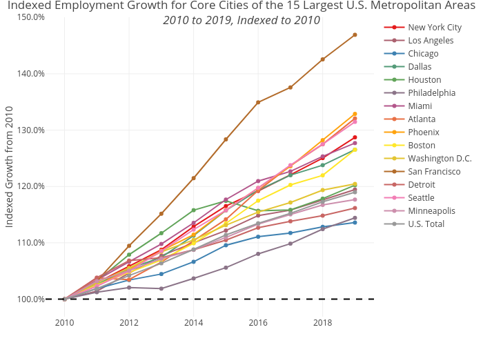 Indexed Employment Growth for Core Cities of the 15 Largest U.S. Metropolitan Areas2010 to 2019, Indexed to 2010 | line chart made by Shausnerlevine | plotly