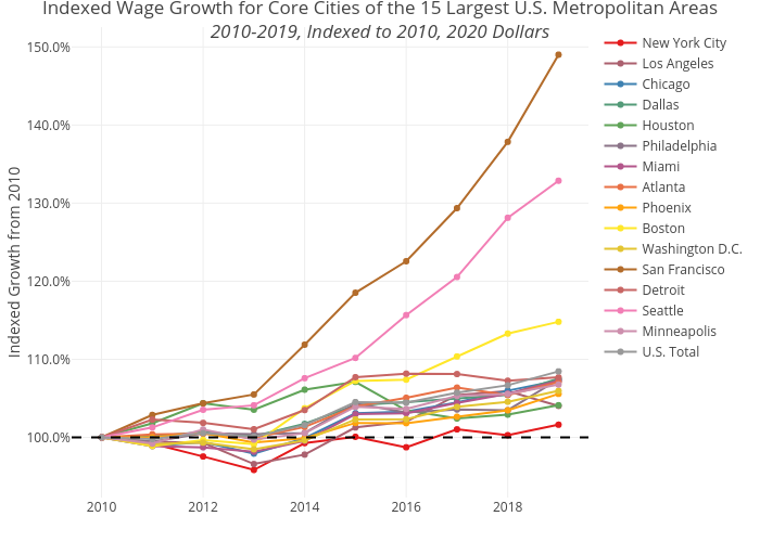 Indexed Wage Growth for Core Cities of the 15 Largest U.S. Metropolitan Areas2010-2019, Indexed to 2010, 2020 Dollars   line chart made by Shausnerlevine   plotly