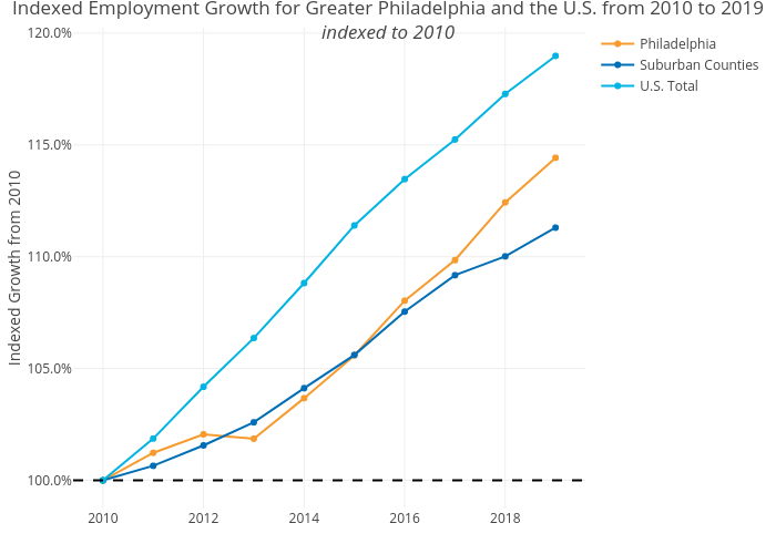 Indexed Employment Growth for Greater Philadelphia and the U.S. from 2010 to 2019indexed to 2010 | line chart made by Shausnerlevine | plotly