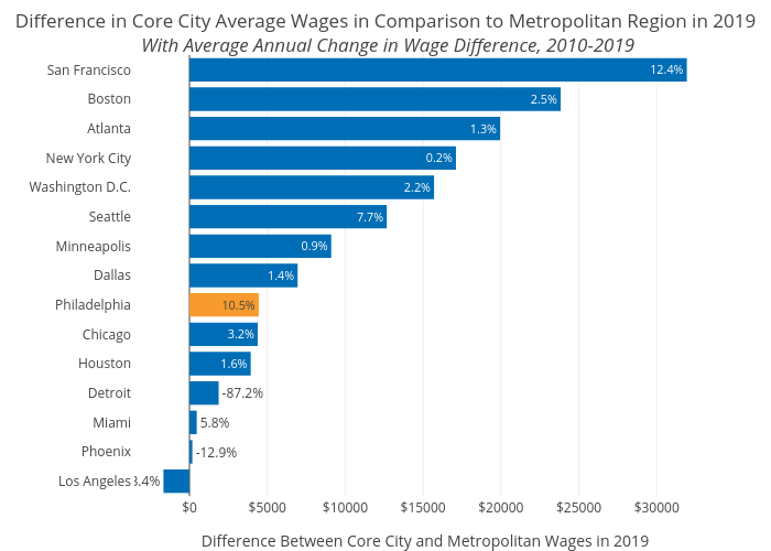 Difference in Core City Average Wages in Comparison to Metropolitan Region in 2019 With Average Annual Change in Wage Difference, 2010-2019 | bar chart made by Shausnerlevine | plotly