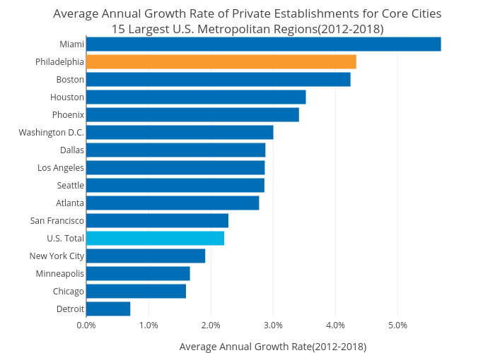 Average Annual Growth Rate of Private Establishments for Core Cities15 Largest U.S. Metropolitan Regions(2012-2018) | bar chart made by Shausnerlevine | plotly