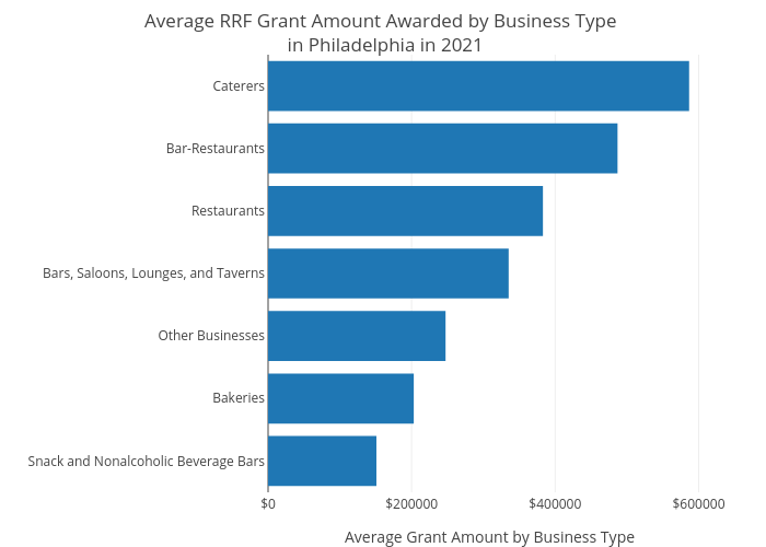 Average RRF Grant Amount Awarded by Business Type  in Philadelphia in 2021 | bar chart made by Shausnerlevine | plotly