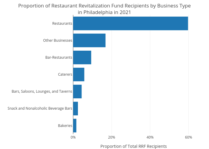 Proportion of Restaurant Revitalization Fund Recipients by Business Typein Philadelphia in 2021 | bar chart made by Shausnerlevine | plotly