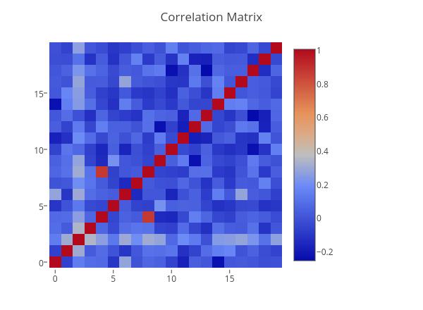 Correlation Matrix | heatmap made by Sadalsuud | plotly