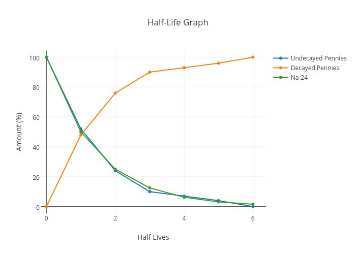 Half Life Graph Scatter Chart Made By Sagaonkar Plotly