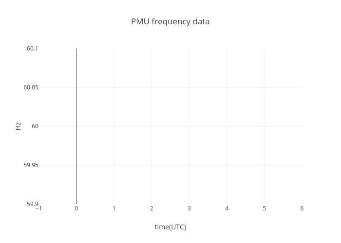 PMU frequency data