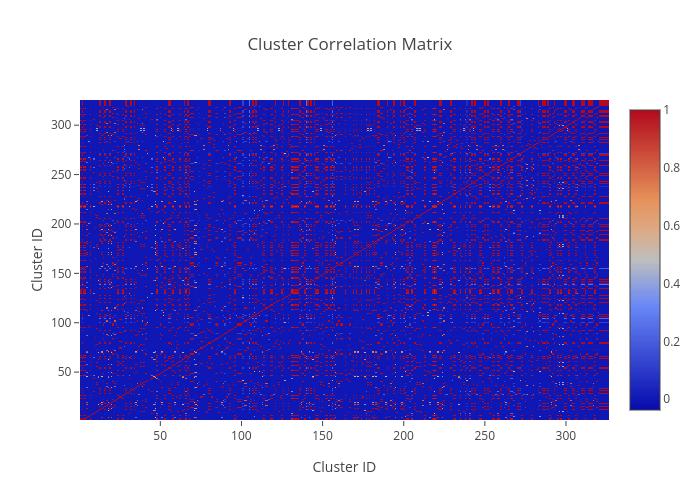 Cluster Correlation Matrix | heatmap made by Sarveshranjan